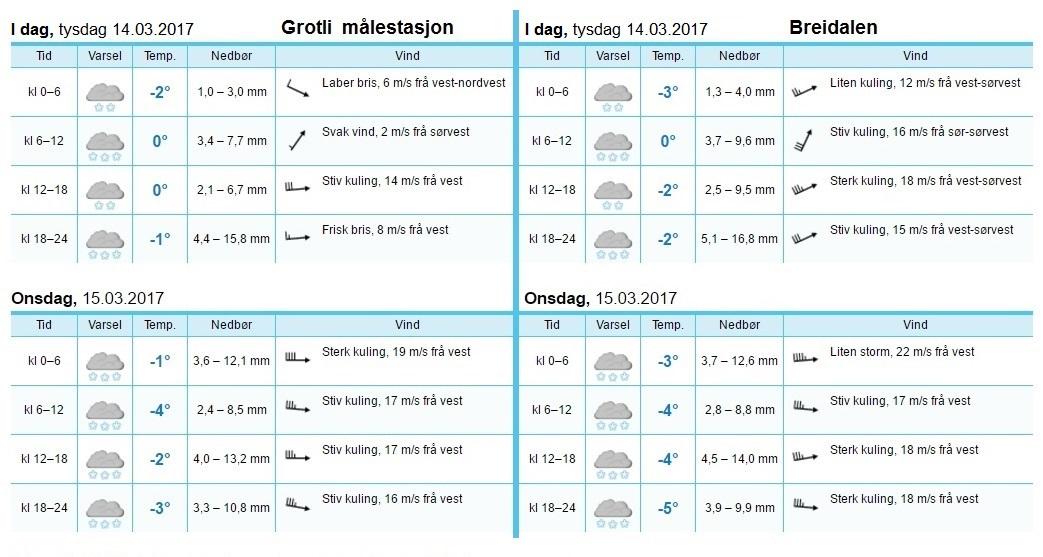 grotli målestasjon og breidalen 14. og 15. mars